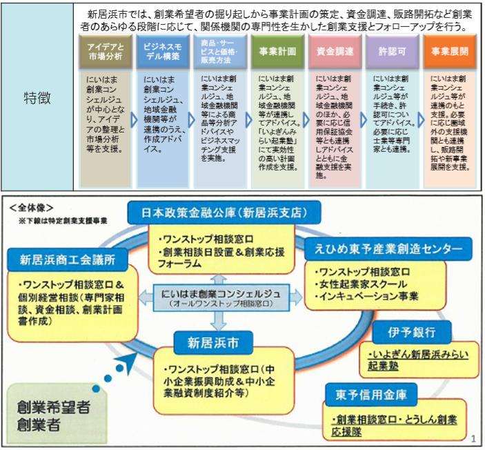 伊予 コード 金融 銀行 機関